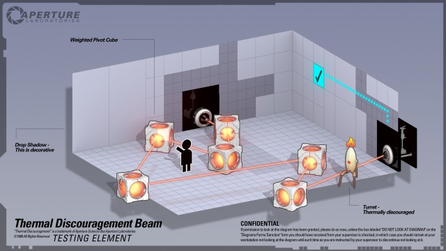 Thermal Discouragement Beam